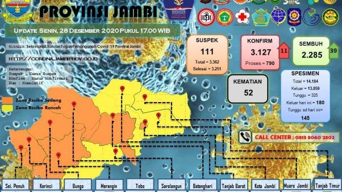 UPDATE Kasus Covid-19 di Provinsi Jambi Senin 28 Desember, Pasien Positif Kini Berjumlah 3.127 orang