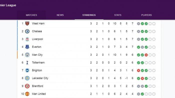 Jadwal Liga Inggris Pekan Keempat Usai Jeda Internasional, Leeds vs Liverpool