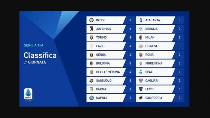 Klasemen Sementara Liga Italia 2019/2020, Persaingan Tiga Klub Asal Italia Utara Tambah Panas
