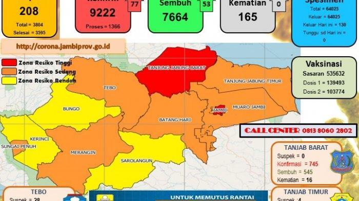 Kota Jambi dan Kabupaten Tanjabbar Kembali ke Zona Merah