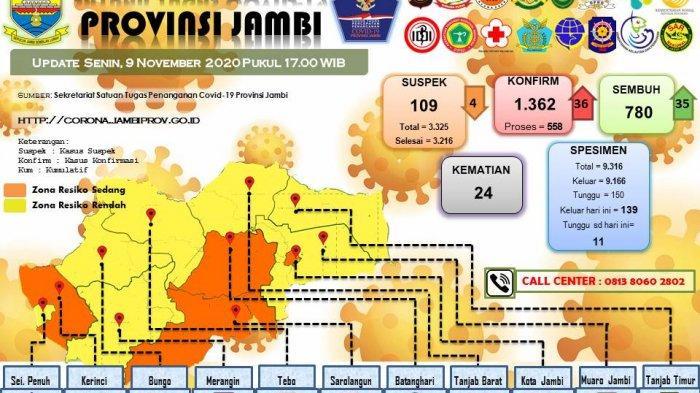 UPDATE Pasien Covid-19 di Provinsi Jambi Hari Ini, Bertambah 36 Orang, Sembuh 35 Orang