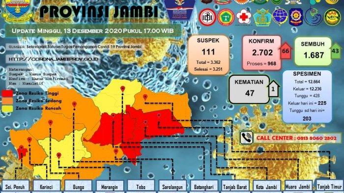 Pasien Covid-19 di Provinsi Jambi Bertambah 66 Orang