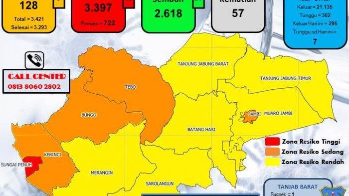 UPDATE Covid-19 di Provinsi Jambi, Kota Sungai Penuh Berstatus Zona Merah