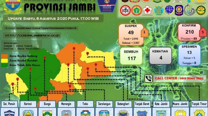 Hindari Terpapar Covid-19, KPU Jambi Minta Kandidat Calon Kepala Daerah Hindari Zona Merah