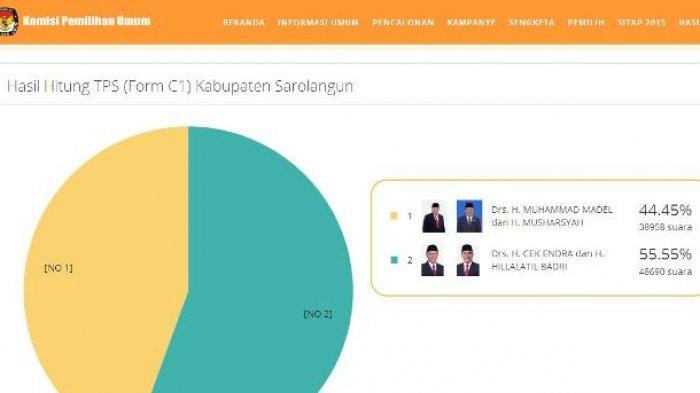 Hasil Sementara Pilkada Sarolangun Hingga Pukul 09.30, Pasangan CE-Hilal Masih Unggul