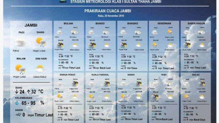 Prakiraan Cuaca Provinsi Jambi, Potensi Hujan Sedang Hingga Lebat 19-21 November