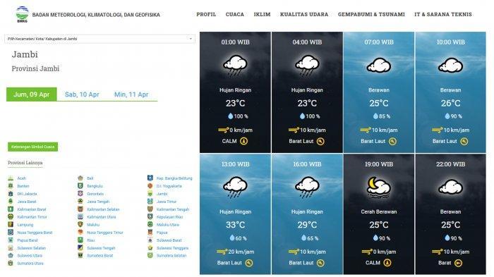 Prakiraan Cuaca BMKG untuk Kota Jambi Jumat 9 April 2021 Berpotensi Hujan Ringan