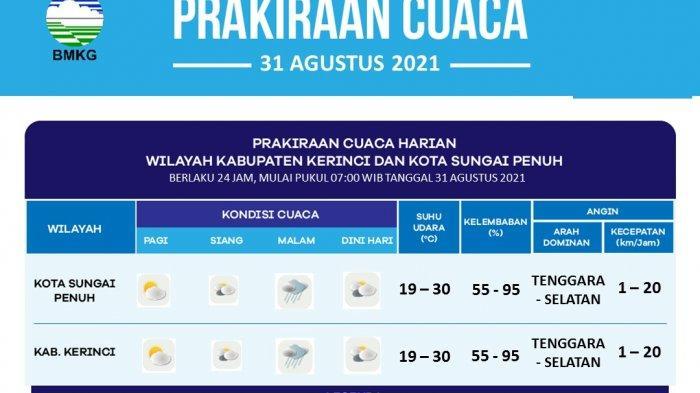 Prakiraan Cuaca Kerinci dan Kota Sungai Penuh 31 Agustus 2021, Bakal Turun Hujan Malam Hari
