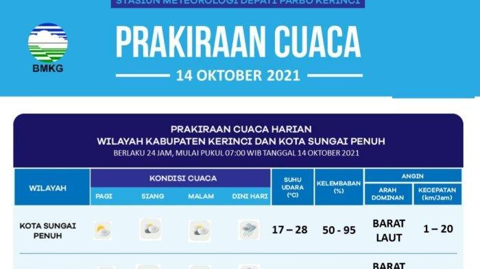 Prakiraan Cuaca Kabupaten Kerinci dan Kota Sungai Penuh , Kamis 14 Oktober 2021