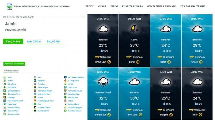Cuaca di Kota Jambi Besok Rabu Hingga Malam Hari Diperkirakan akan Berawan