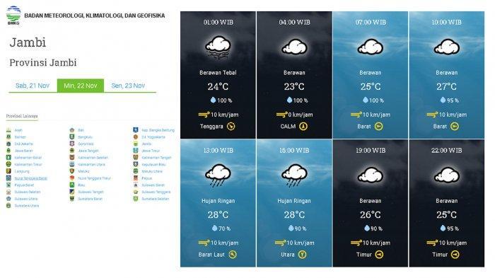 Ramalan Cuaca Untuk Besok Minggu 22 11 2020 Di Daerah Kota Jambi Tribun Jambi