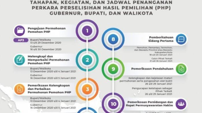 Berikut Alur Persidangan MK Gugatan Pilkada Serentak Jambi 2020