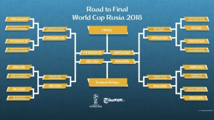 Jadwal Lengkap Semifinal Piala Dunia 2018, Main 11 & 12 Juli Ini