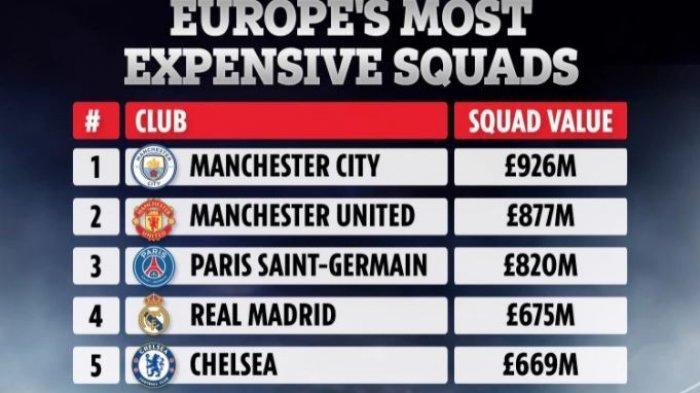 Klub Liga Inggris Dominasi Tim dengan Skuat Termahal, Ada Arsenal Man Utd Liverpool dan Man City