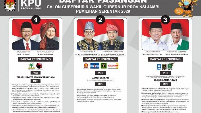 Peta Daerah Keunggulan Cek Endra-Ratu vs Al Haris-Sani Pilgub Jambi 2020 Update Pukul 18.00 WIB
