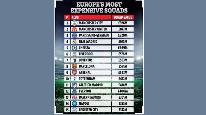 Tabel klub dengan skuat termahal di dominasi tim Liga Inggris