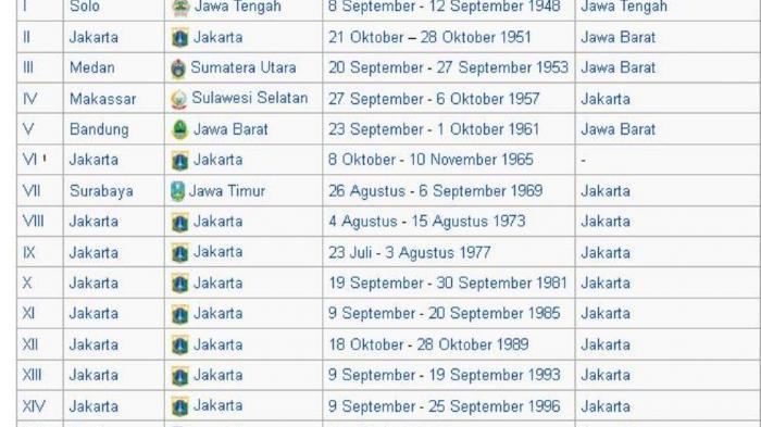 Stadion Sriwedari Kala Itu Berfasilitas Terlengkap, Sejarah PON (2)