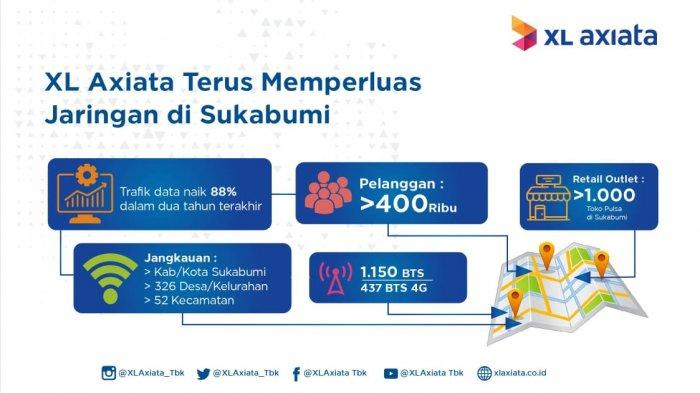 Trafik Data Meningkat Pesat, XL Axiata Terus Bangun Jaringan di Sukabumi
