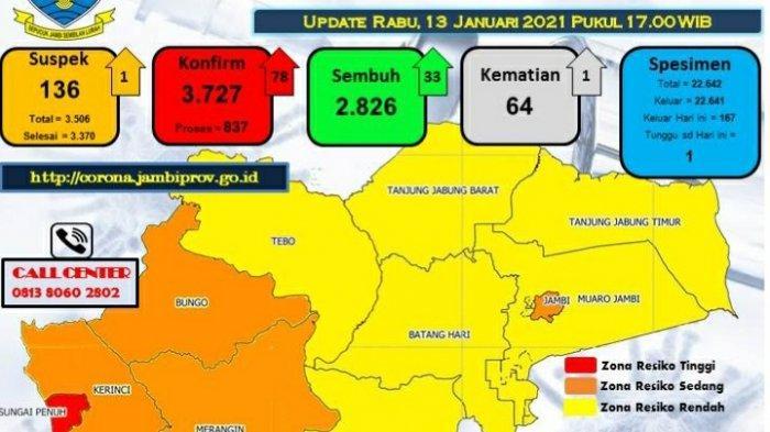 Pasien Meninggal Bertambah Satu, Update Covid-19 Provinsi Jambi 13 Januari 2021