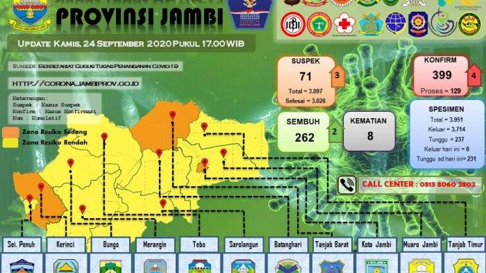 Pasien Covid-19 di Jambi Bertambah 4 Orang, Universitas Jambi Akan Lakukan Rapid Test Massal