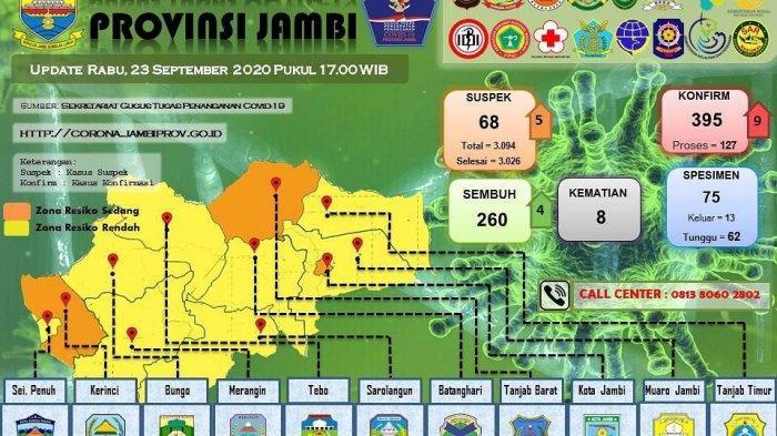Update Kasus Covid-19 di Jambi, Rabu (23/9/2020), Pasien Positif Corona Bertambah 9 Orang