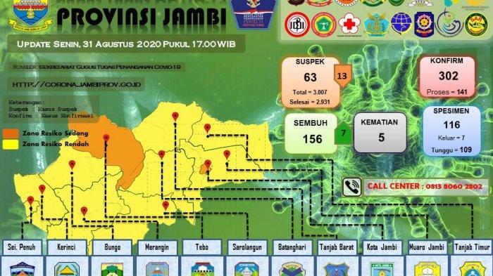 Update Kasus Covid-19 Provinsi Jambi 7 Pasien Dinyatakan Sembuh Hari Ini