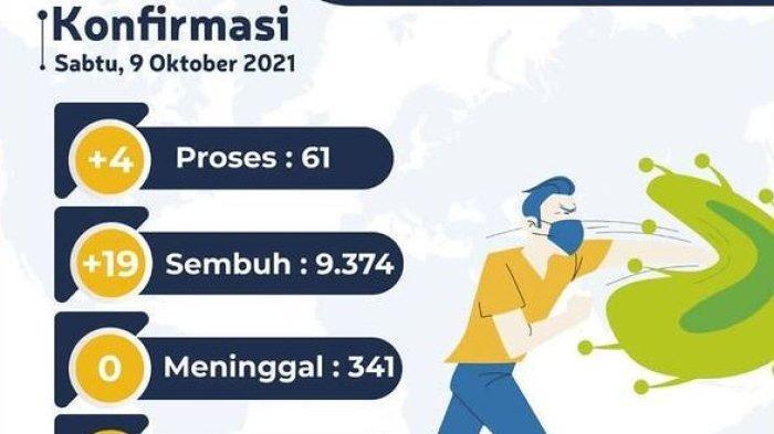 Kota Jambi Diharapkan Bisa PPKM Level 1, Kasus Aktif Virus Corona Tinggal 61