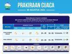 info-prakiraan-cuaca-kabupaten-kerinci-dan-kota-sungai-penuh-30-agustus-2021.jpg