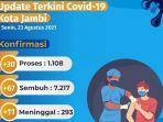update-data-kasus-covid-19-senin-2382021.jpg