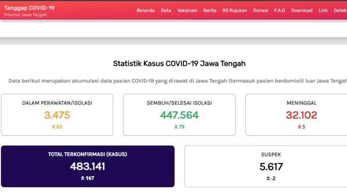 Update kasus virus corona atau Covid-19 Jawa Tengah Senin 11 Oktober 2021.