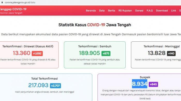 Update kasus virus corona atau Covid-19 Jawa Tengah Jumat 11 Juni 2021.