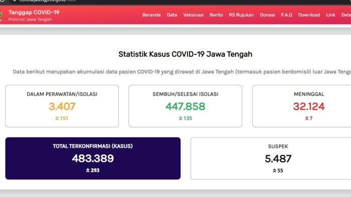 Update kasus virus corona atau Covid-19 Jawa Tengah Rabu 13 Oktober 2021.