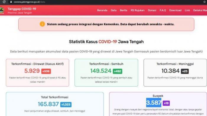 Update Virus Corona Jawa Tengah Jumat 19 Maret 2021