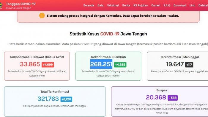 Update kasus virus corona atau Covid-19 Jawa Tengah Senin 19 Juli 2021.
