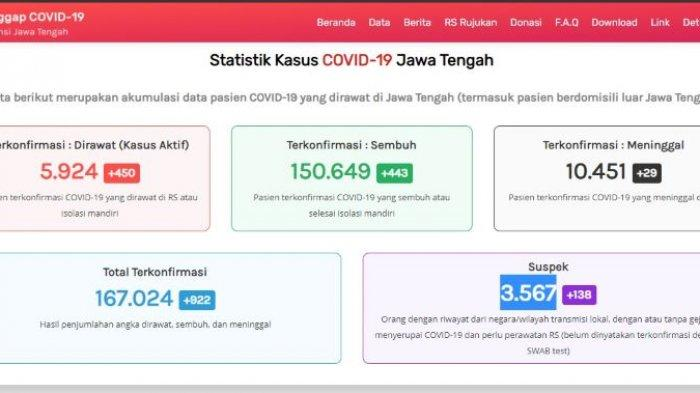 Update kasus virus corona atau Covid-19 Jawa Tengah Senin 22 Maret 2021.