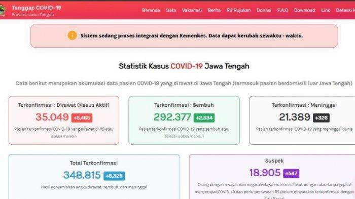 Update kasus virus corona atau Covid-19 Jawa Tengah Sabtu 24 Juli 2021.