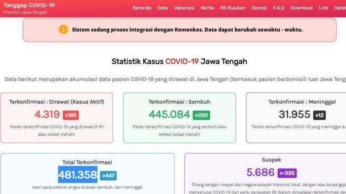 Update kasus virus corona atau Covid-19 Jawa Tengah Senin 27 September 2021.