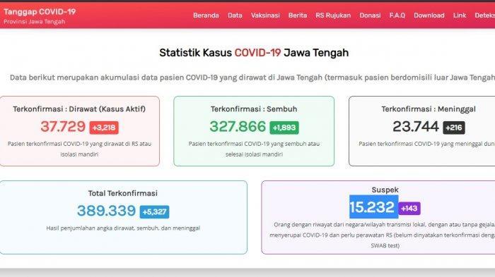 Update kasus virus corona atau Covid-19 Jawa Tengah Senin 2 Agustus 2021.
