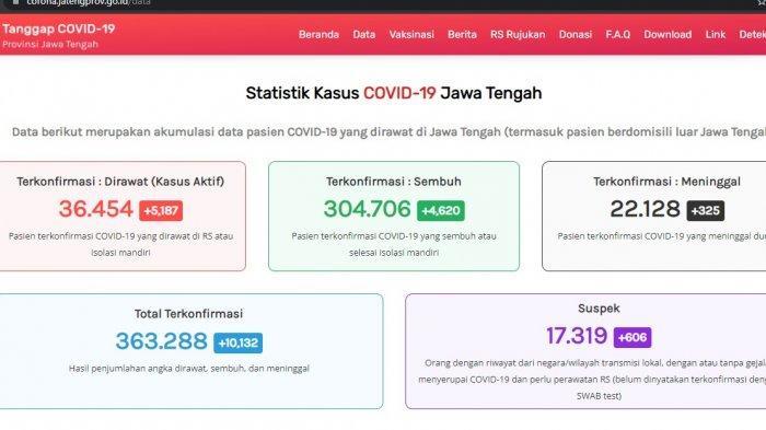 Update kasus virus corona atau Covid-19 Jawa Tengah Rabu 28 Juli 2021.