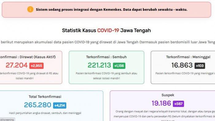 Update kasus virus corona atau Covid-19 Jawa Tengah Senin 5 Juli 2021.