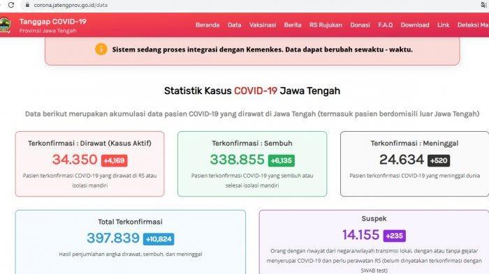 Update kasus virus corona atau Covid-19 Jawa Tengah Kamis 5 Agustus 2021.