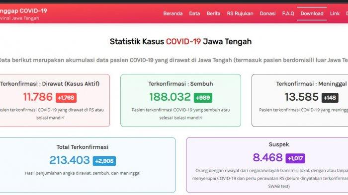 Update kasus virus corona atau Covid-19 Jawa Tengah Rabu 9 Juni 2021.