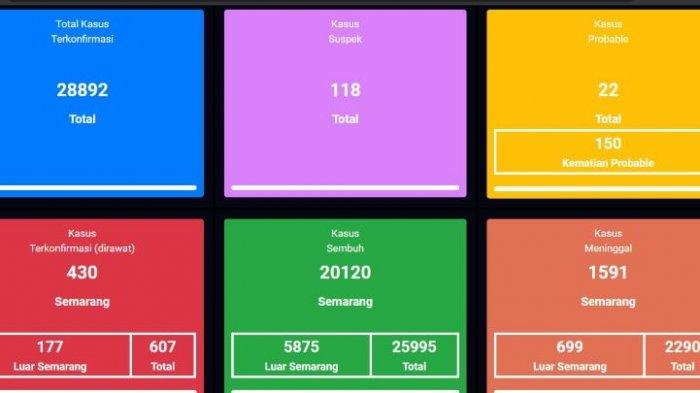 Update virus Covid-19 atau Corona di Kota Semarang terbaru, Rabu 10 Februari 2021.