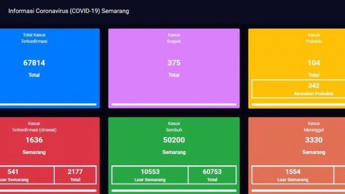 Update virus Covid-19 atau Corona di Kota Semarang terbaru Senin 12 Juli 2021.