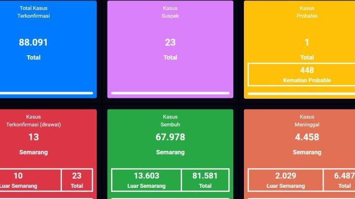 Update Virus Corona Kota Semarang Rabu 13 Oktober 2021, Ada Penambahan Kasus Positif