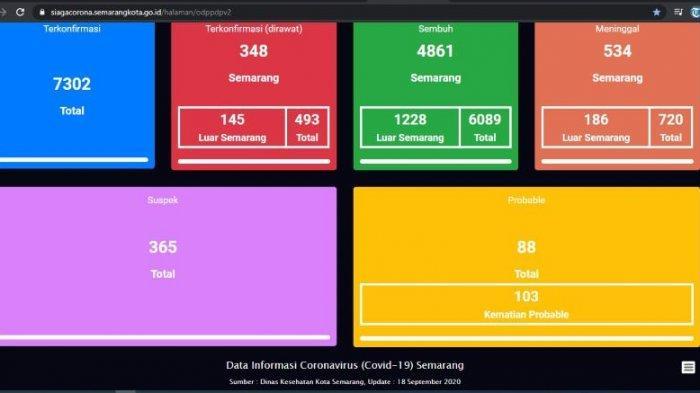 Update virus corona Semarang Kamis 18 September 2020