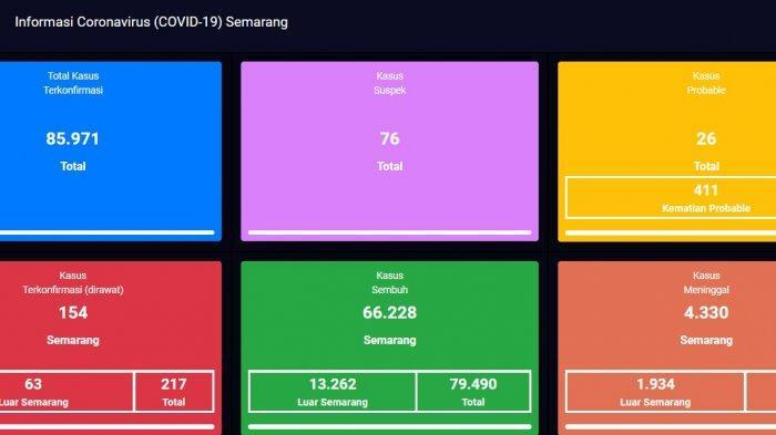 Update virus Covid-19 atau Corona di Kota Semarang terbaru Senin 23 Agustus 2021.