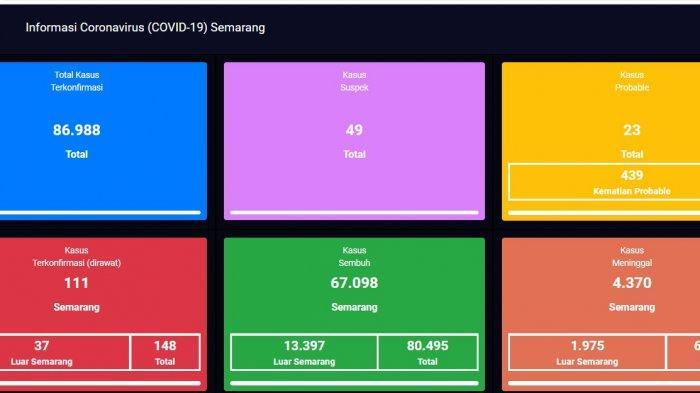 Update virus Covid-19 atau Corona di Kota Semarang terbaru Kamis 2 September 2021.