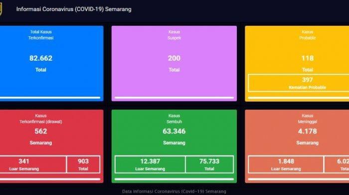 Update virus Covid-19 atau Corona di Kota Semarang terbaru Rabu 4 Agustus 2021.
