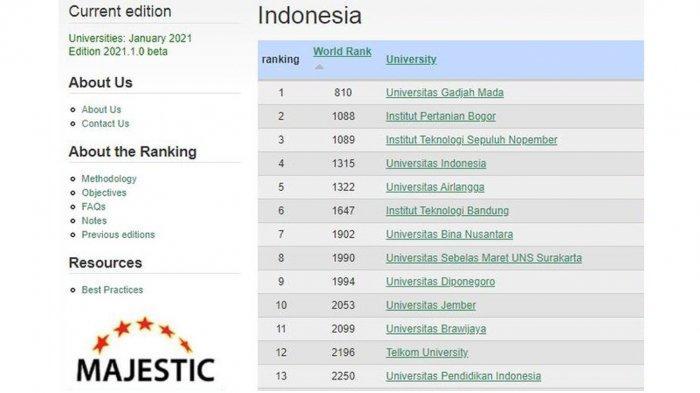 10 Perguruan Tinggi Terbaik di Indonesia Versi Webometric, Tidak Ada dari Jateng, Paling Dekat UGM